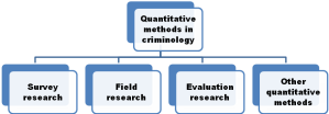 Quantitative methods in criminology